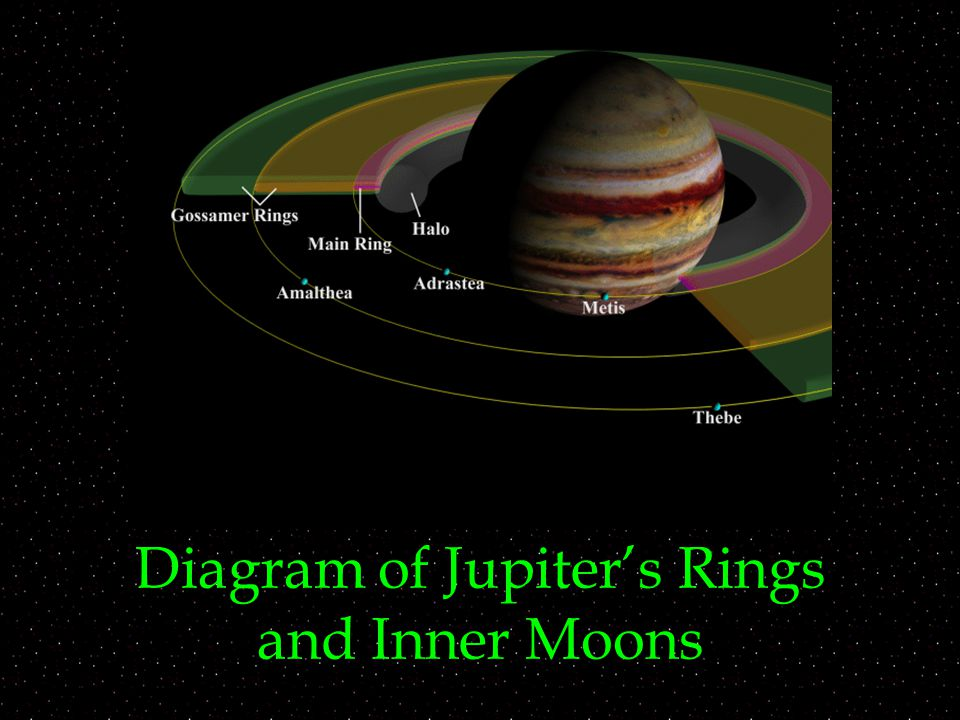 And Moons Jupiter Rings All