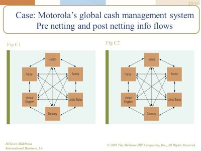 Financial Management in International Business - ppt video ...