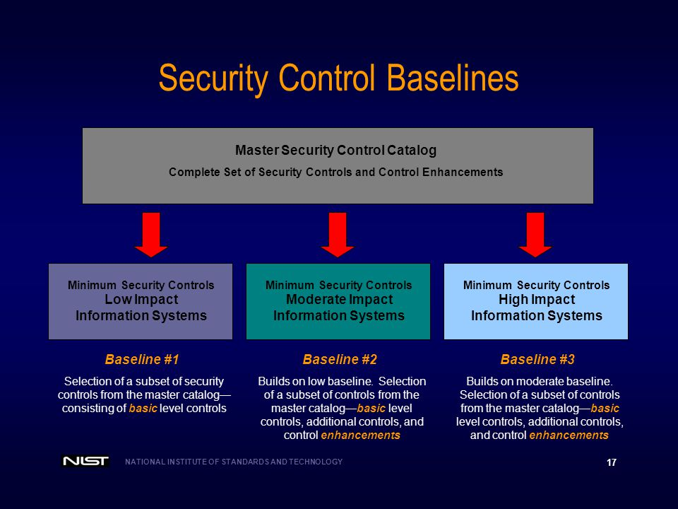 Impact Security Systems