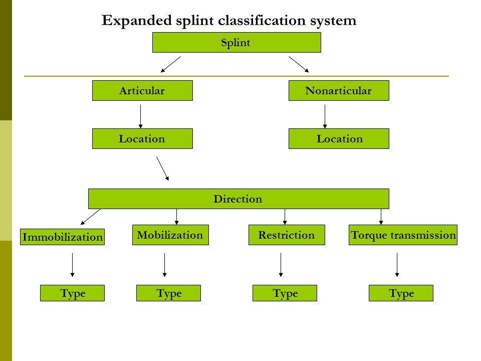 Types Orthopedic Splints