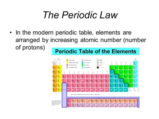 Is the elements on periodic table arranged by number of neutrons 21 the periodic law in modern table elements are arranged by increasing atomic number of protons urtaz Image collections