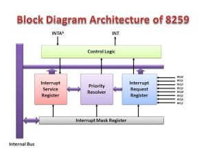 Interrupt Controller (Introduction to 8259)  ppt video