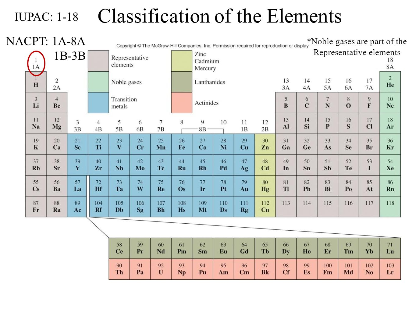 History And Trends Of The Periodic Table