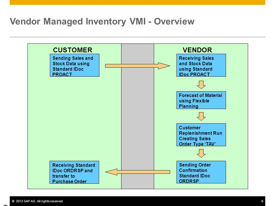 Inventory Management Process Flow Chart