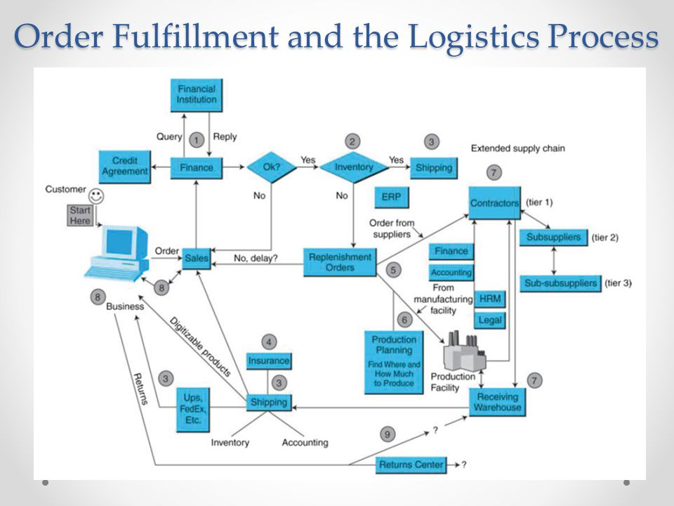 Order Fulfillment Process Flow Chart