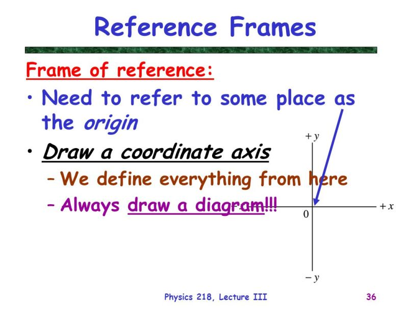 Define Frames Of Reference In Physics | Frameswalls.org