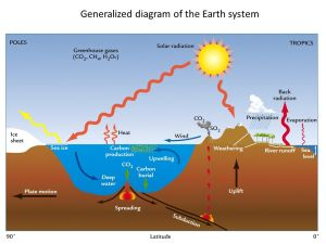 Generalized diagram of the Earth system  ppt video online
