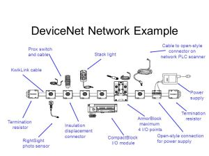 Introduction to DeviceNet  ppt video online download