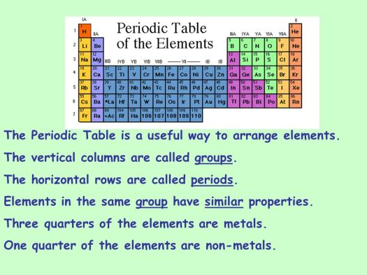 Periodic table of elements quiz 1 54 periodic diagrams science atoms elements and the periodic table ppt urtaz Choice Image