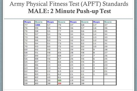 Physical Fitness Standards For Army | Fitness and Workout