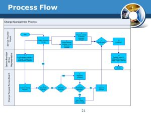 Change Management Process  ppt video online download