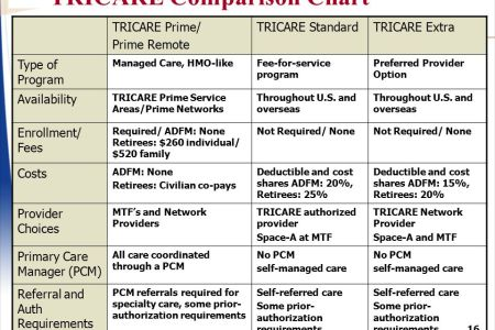 tricare retired reserve insurance card invoice templates 2019