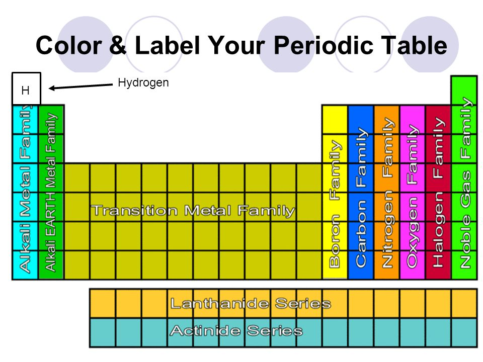 Periodic Table Periodic Table Families Labeled Periodic Table Of