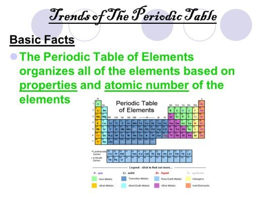 Periodic table simple facts periodic diagrams science periodic table of elements ppt online urtaz Images