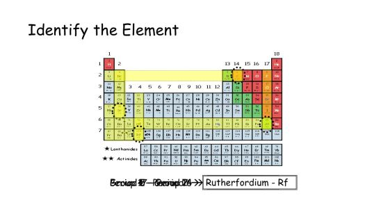 Group 2 name in periodic table periodic diagrams science group 2 periodic table name choice image images urtaz Image collections