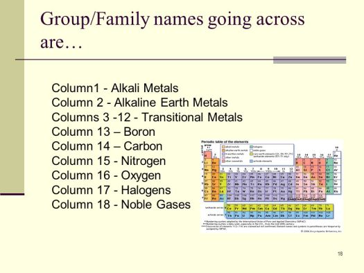Tin family name periodic table periodic diagrams science chemical elements and the periodic table ppt online urtaz Gallery
