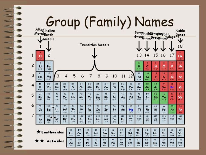 What group name is oxygen in on the periodic table www 16 group family names the periodic table of elements ppt online urtaz Images