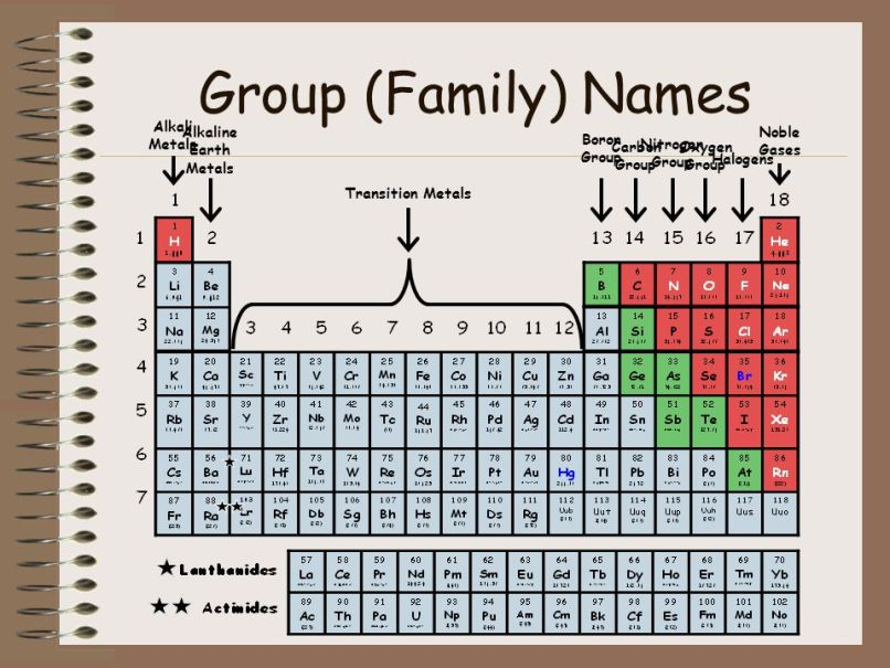 What group name is oxygen in on the periodic table napma 16 group family names the periodic table of elements ppt online urtaz Gallery
