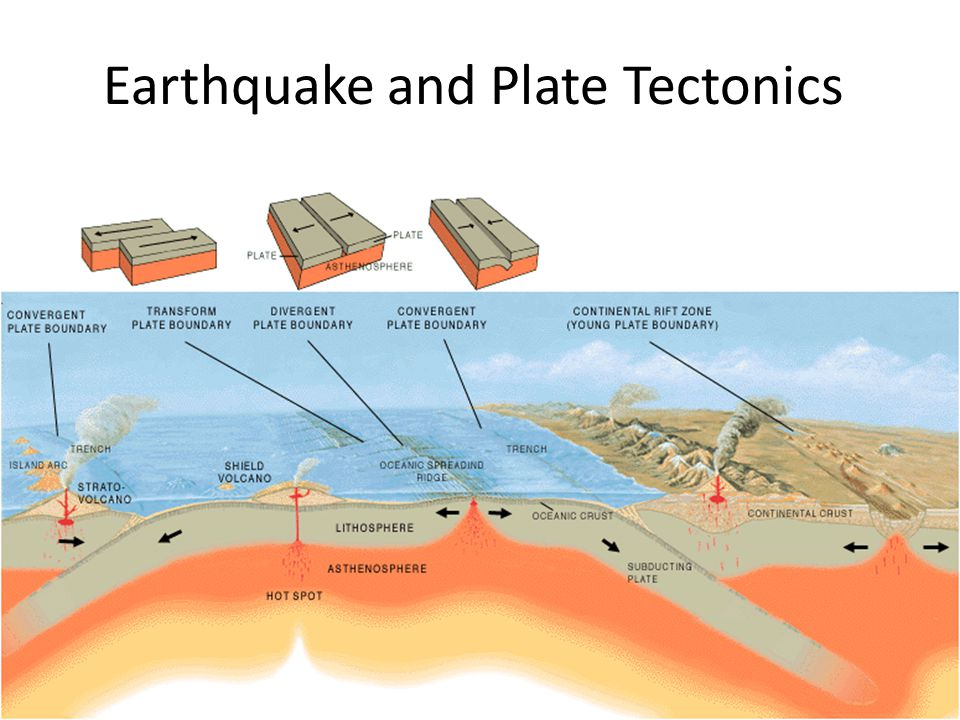 Geology Convergent And Divergent