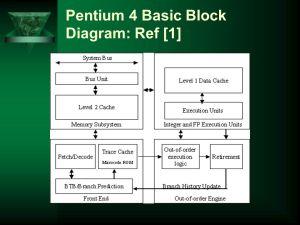 Intel Pentium 4: A Detailed Description  ppt download