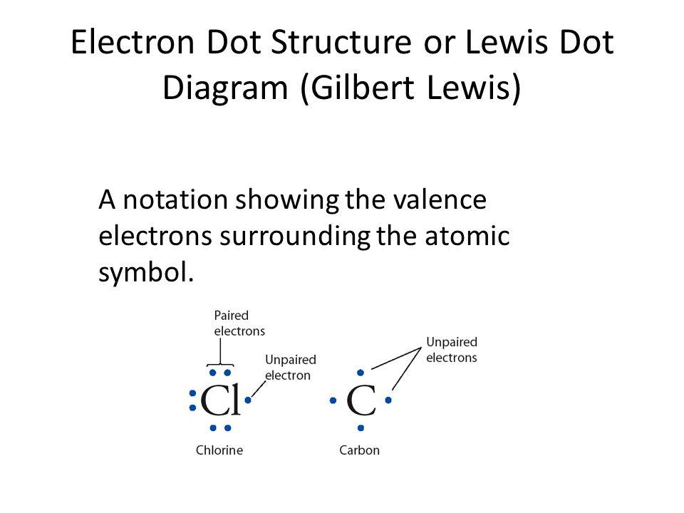 Electron Dot Symbol For Oxygen