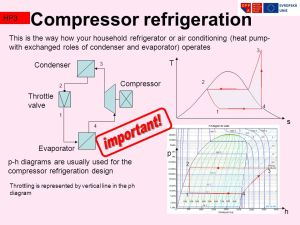 HEAT PROCESSES HP3 Application of Ts,hs,ph diagrams in