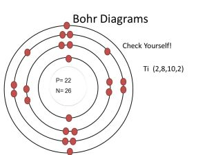 Bohr model Energy level (shell) Valence electrons  ppt