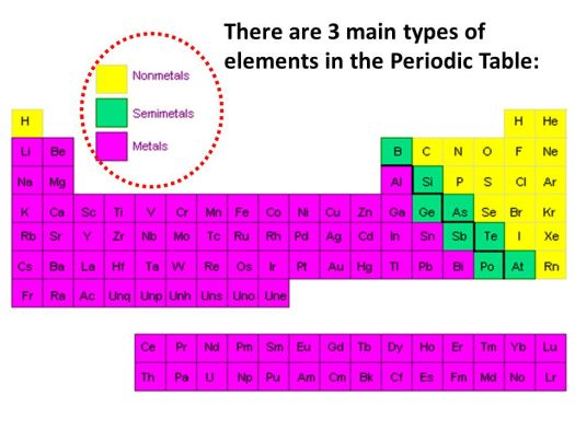 What are the 3 main types of elements on periodic table periodic 23 there are 3 main types of elements in the periodic table urtaz Image collections