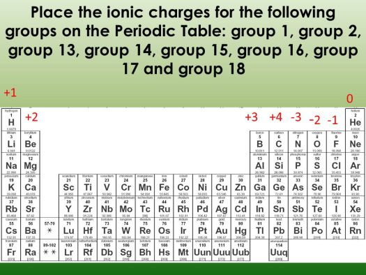 Periodic table ions charges periodic diagrams science formulas review ppt online urtaz Image collections