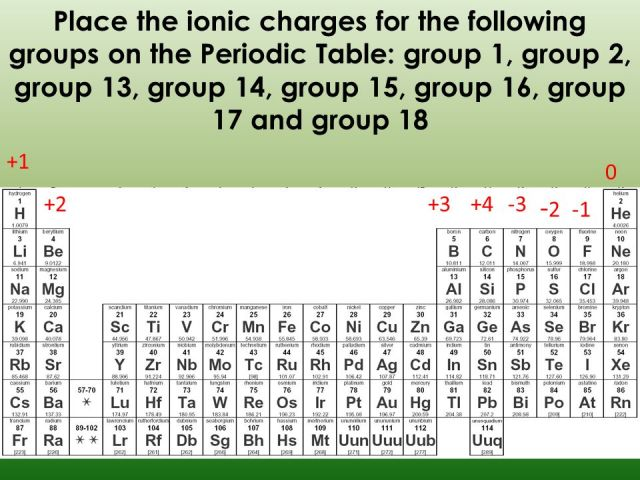 Periodic table auf deutsch choice image periodic table and periodic table families and charges image collections periodic periodic table with charges and groups periodic diagrams urtaz Choice Image