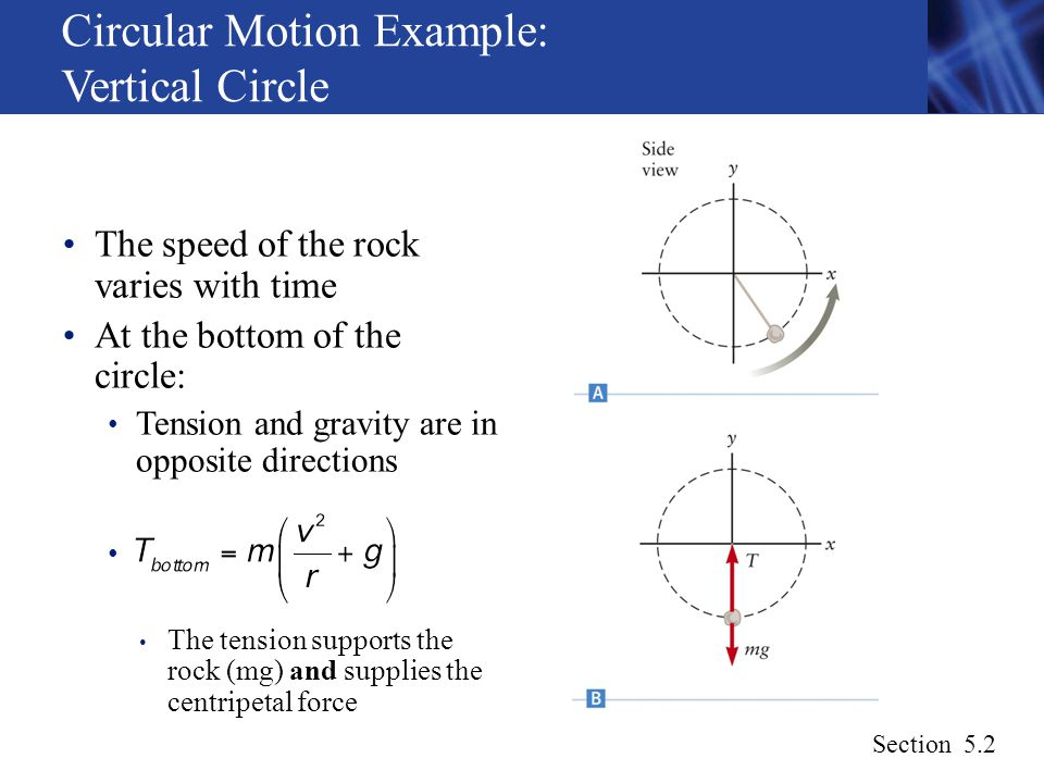 Circular Motion Diagram