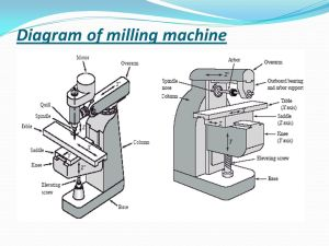 Milling Milling is a process of removing material with a