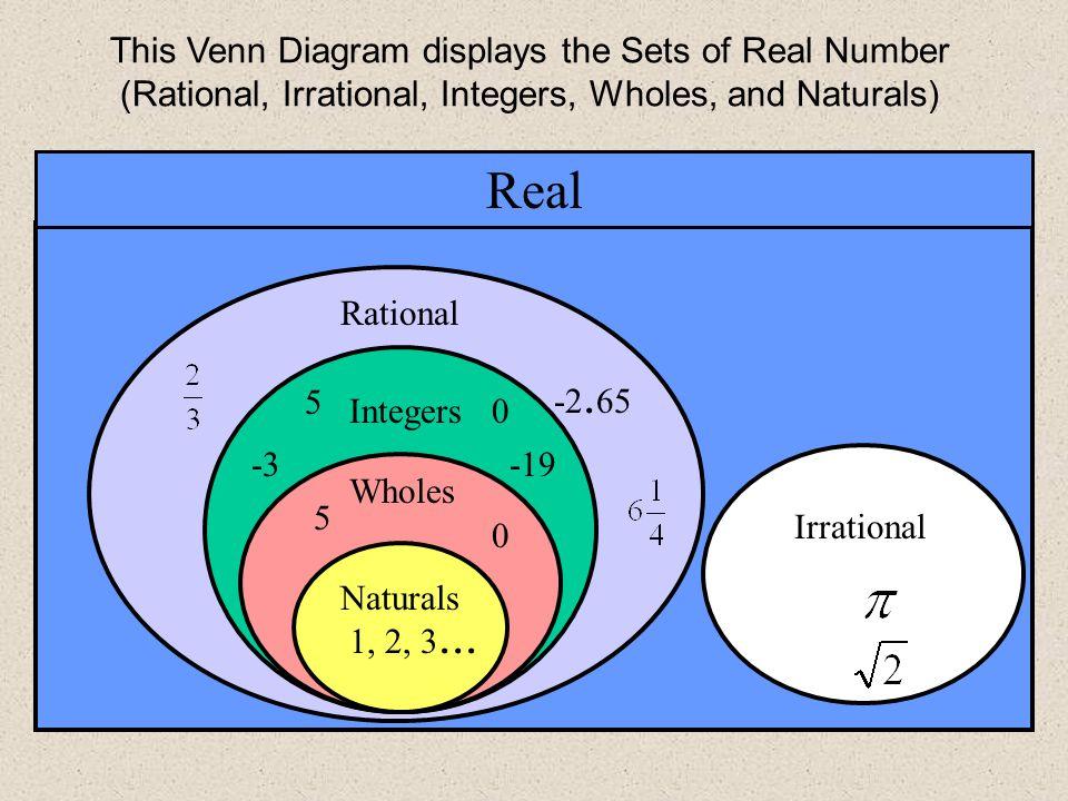 Real Number System Diagram Pdf