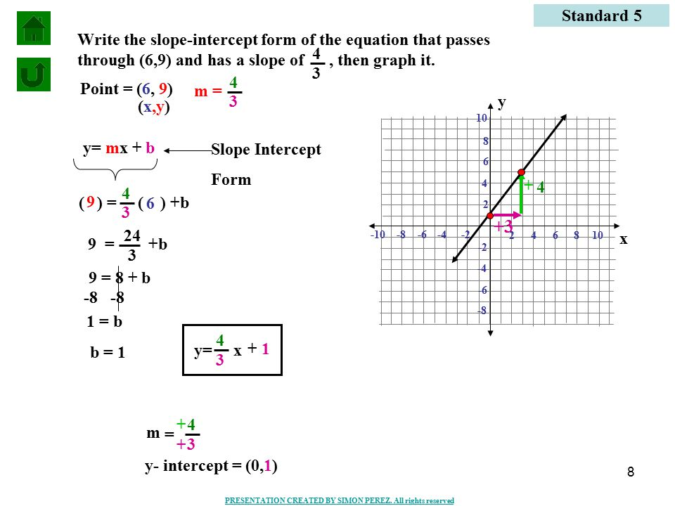 F X Form Slope Intercept
