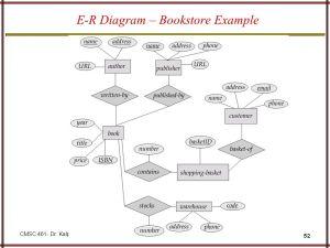 EntityRelationship Model  ppt video online download