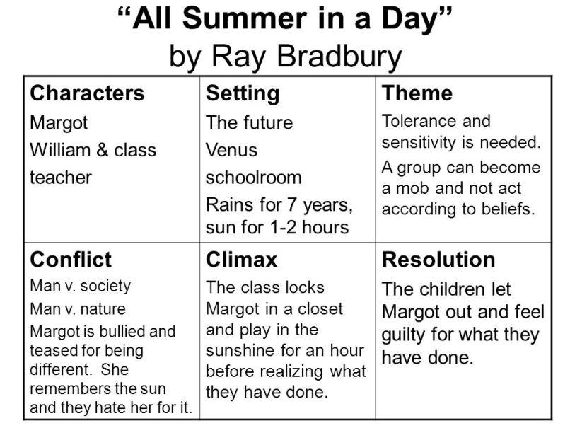 Plot Diagram For All Summer In A Day Mysummerjpg