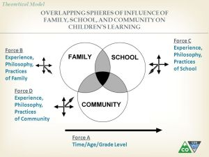 FamilySchoolCommunity Partnering for Student Success  ppt video online download