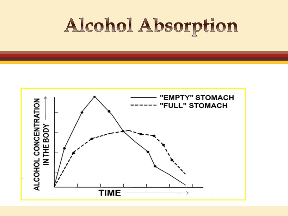 Effects Alcohol Blood