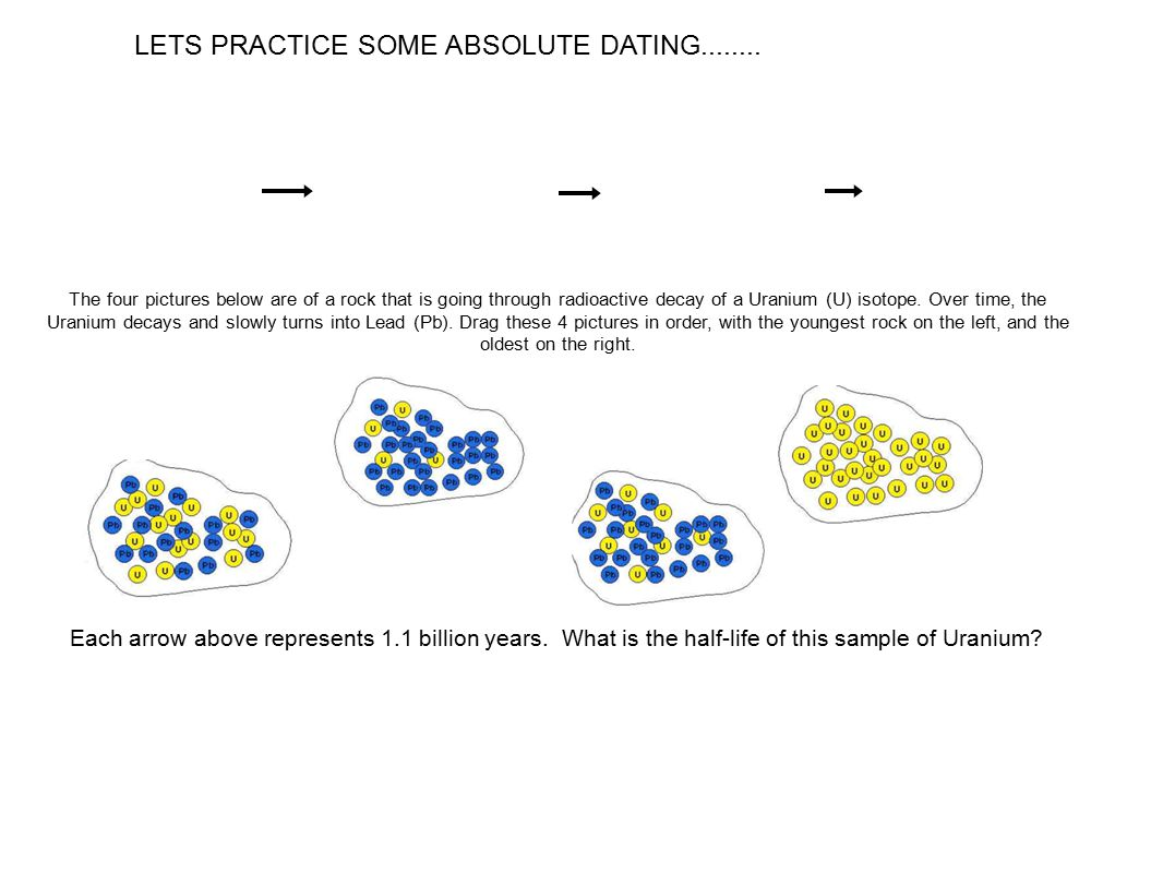 Absolute Vs Relative Dating Of Rocks