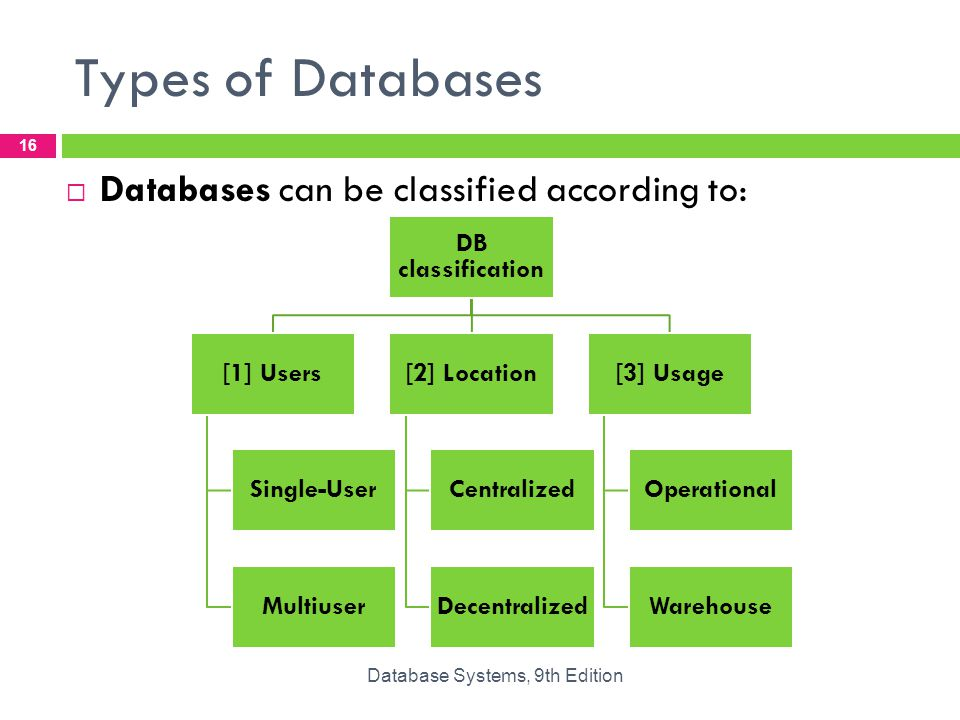 Database Security Views