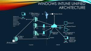 Howard A Carter III Senior Consultant Microsoft