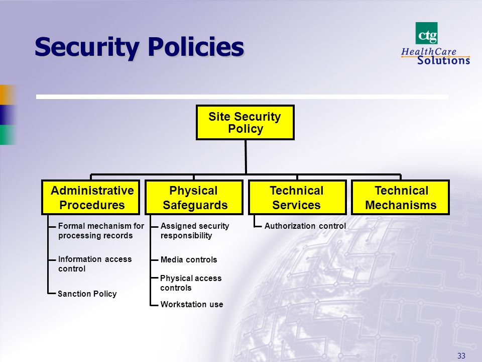 Information Security Access Control Policy