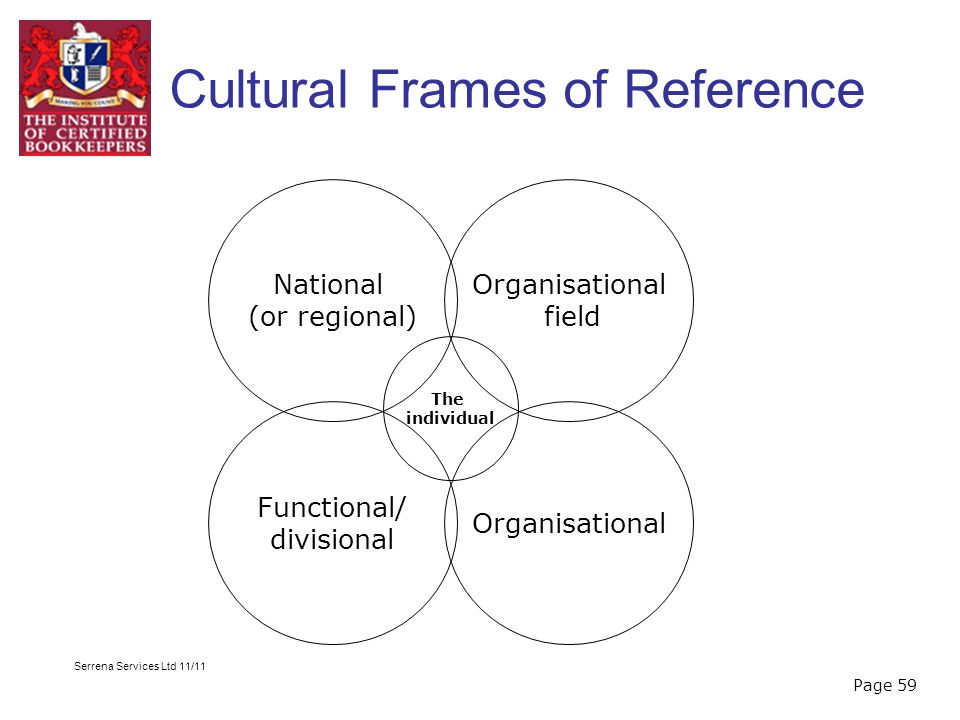 cultural frames of reference | Framess.co