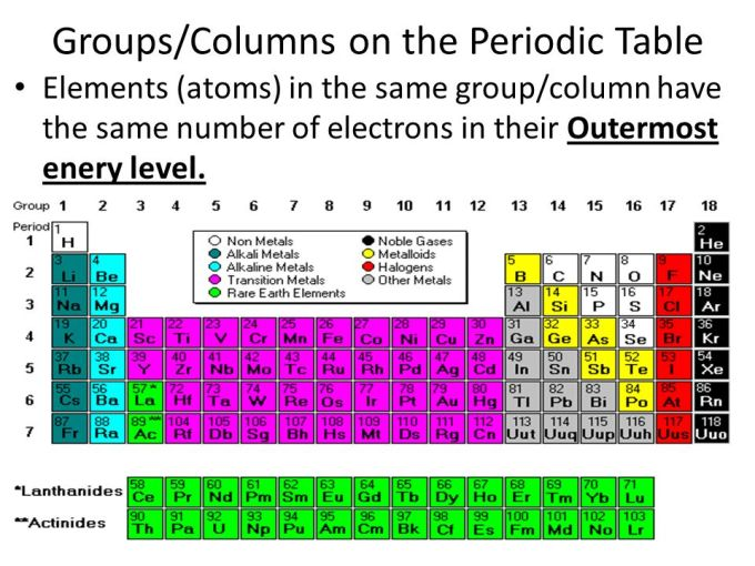 How are elements in groups or columns on the periodic table similar cornell notes periodic table of the elements ppt online urtaz Images