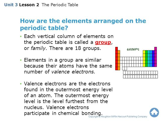 mastering the periodic table activity 14 cooking with the elements mastering the periodic table activity 14 - Periodic Table Arrangement Activity