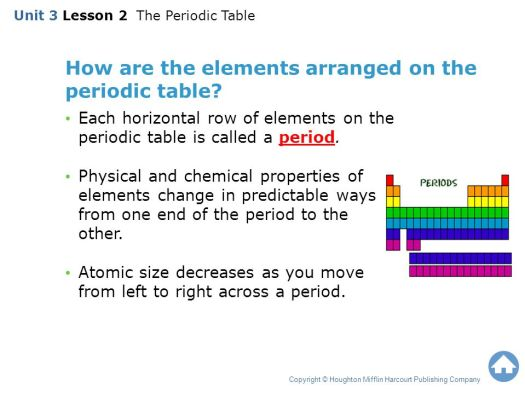 Periodic table activity online images periodic table and sample periodic table activity online choice image periodic table and mastering the periodic table activity 12 image urtaz Gallery