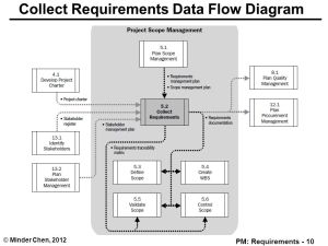Scope Management & Requirements  ppt download