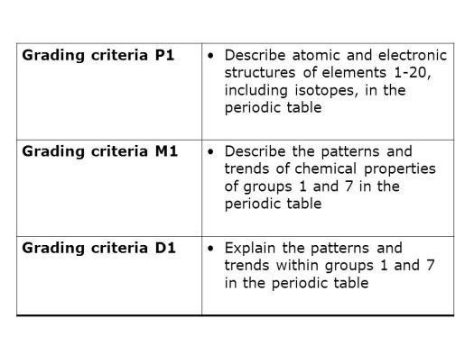 Periodic Table Elements 1 20 Periodic Diagrams Science