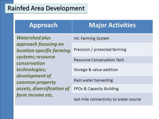 Image result for rainfed area developments