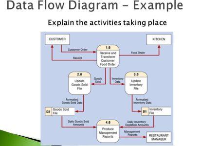 Best Wild Flowers Explain Data Flow Diagram With Example Wild